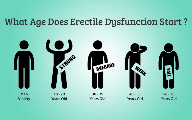 What Age Does Erectile Dysfunction Start?